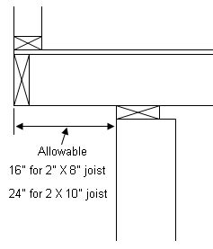 using cantilevers in house design part 2