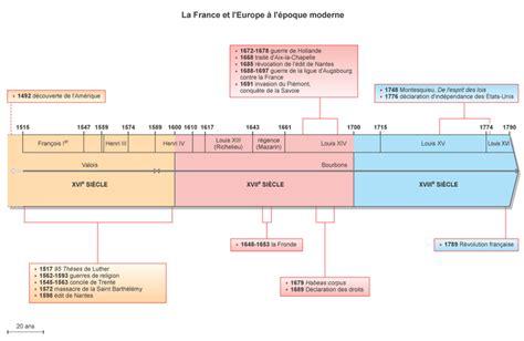 image chron05 la et l europe 224 l 233 poque moderne base documentaire en histoire