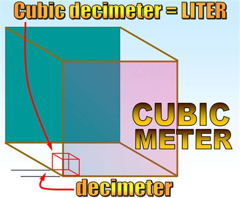 how to convert liters into meters cubed