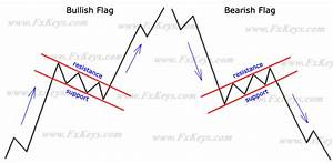 How to Use the Rectangles and Flags Chart Pattern