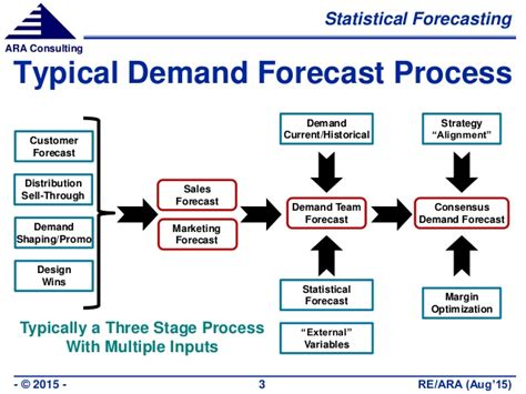 Semiconductor Industry Demand Forecasting Using Custom Models. Medicare Supplement Plan I Gmat Tutor Boston. Homeless Children Charity Best Moving Service. Indian Software Developers North Miami Water. New York University Dentistry. Beauty Schools In Concord Ca. Corporate Account Takeover Jamacian Rum Punch. Low Country Rheumatology Self Storage Texas. Oregon Veterans Affairs Day Care In Bangalore