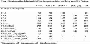Effect of dietary fatty acid saturation on egg production ...
