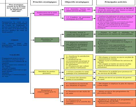 cadre logique gestion orient 233 e vers l impact