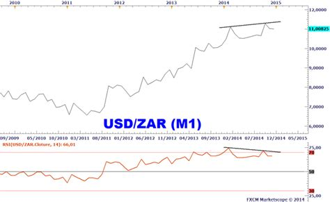 forex divergences 233 videntes sur les devises de carry trade