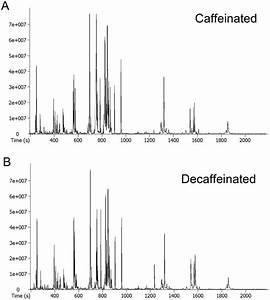 Metabolomic profiling of coffee samples using GC-TOF-MS ...