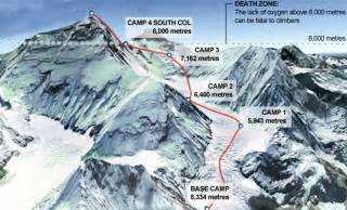 himalaya l everest mesure bien 8 848 m 232 tres 187 nepalplus