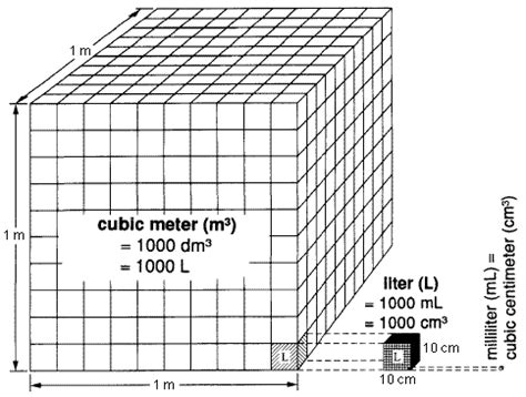 yksd physical science chapter 1 lesson 5 quot using metric measurements to find volume quot