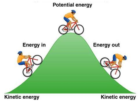 Derivation Of Kinetic Energy Formula And Worked Examples