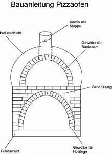 Lehmbackofen Selber Bauen : lehmofen selber bauen mit kindern wohn design ~ Markanthonyermac.com Haus und Dekorationen