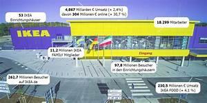 Ikea Kreditkarte Zahlen : multi channel retailing analyse ikea webspotting ~ Markanthonyermac.com Haus und Dekorationen