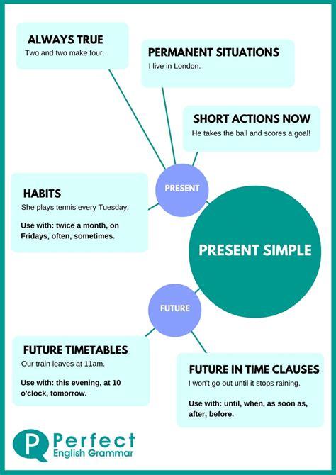 Present Simple Use