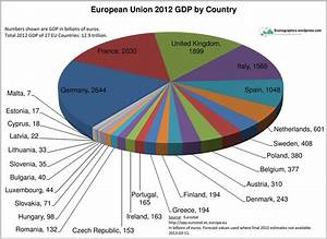 European Union GDP by Country, 2012 | Econographics