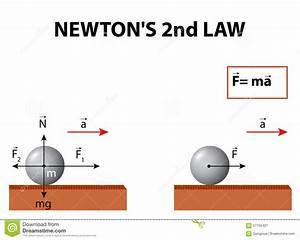 De Tweede Wet Van Newton Vector Illustratie - Afbeelding ...