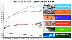 History of Carbon and Air Pollution in Charts ...