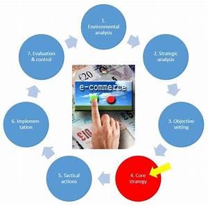 4 Core strategy :: e-Marketing