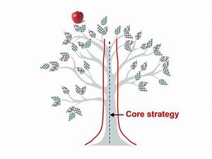 Decision-Making and Strategic Planning: how to fight ...