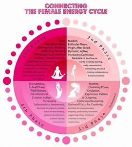 Itunes, Mandalas and Menstrual cycle on Pinterest