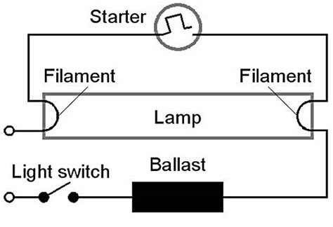fluorescent l and working principle of fluorescent l electrical4u