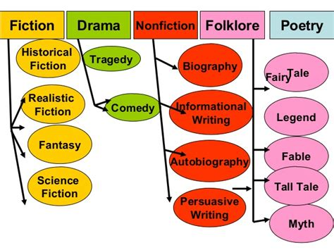 List Of Creative Writing Genres