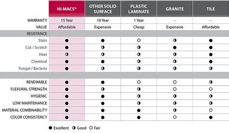 Himacs Advantages  Himacs®  A New Generation Of