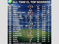 All Time Champions League TOP Scorers – Live Stream HD