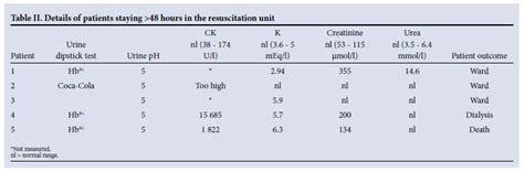 photo store serum creatinine mass