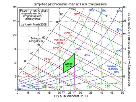 chapter 10b the psychrometric chart updated 7 22 2014