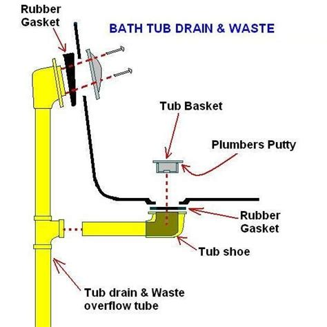 bathtub drain assembly replacement replacing a bathtub with a different drain placement