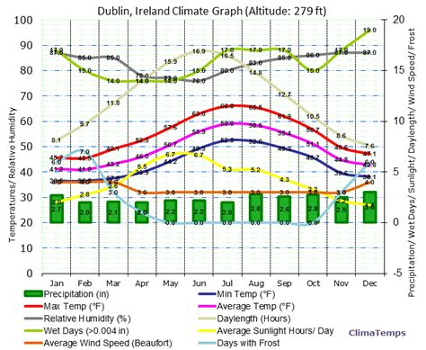 climate graph for dublin ireland