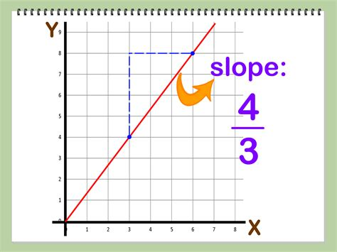 Slope Of A Line how to find the slope of a line using two points 14 steps