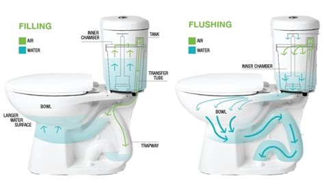 breakthrough stealth toilet cuts water use in half inhabitat green design innovation
