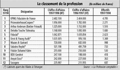 kpmg continue de dominer le classement fran 231 ais des cabinets comptables