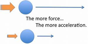 Newton's 2nd Law of Success: Acceleration - Successify!
