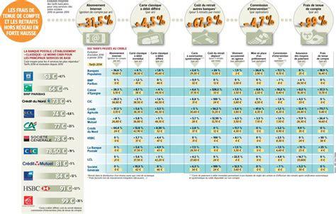 banques les tarifs pass 233 s au crible investir les echos bourse