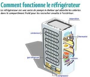 refrigerateurs pas chers frigo r 233 frig 233 rateurs