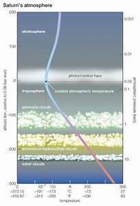 Stock Illustration - Profile of Saturn's atmosphere ...