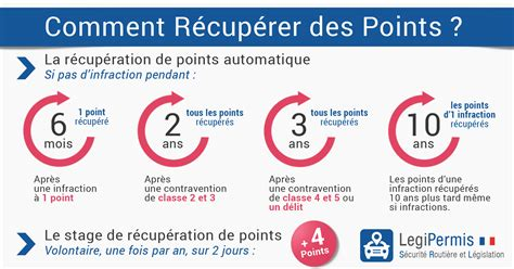 r 233 cup 233 ration de points du permis de conduire legipermis