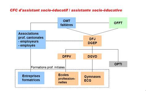 formation cfc assistant socio 233 ducatif et accompagnant socio 233 ducatif cfc social educh ch