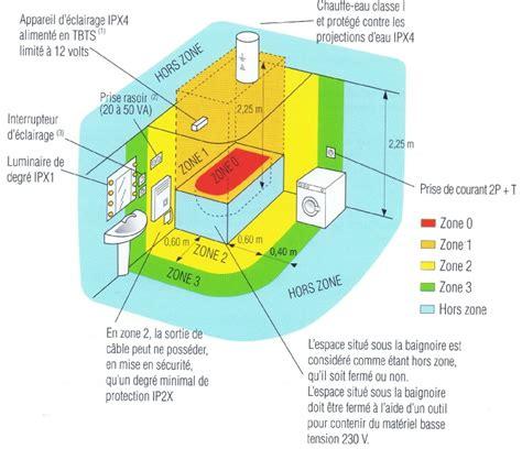 zones de s 233 curit 233 salle de bain