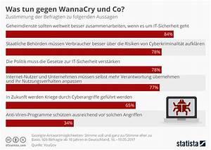 Was Tun Gegen Maden In Der Wohnung : infografik was tun gegen wannacry und co statista ~ Markanthonyermac.com Haus und Dekorationen