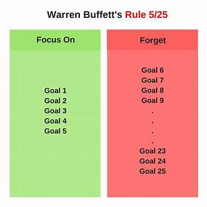 Rule 5/25 - Buffett's Surprising Suggestion to his Pilot ...