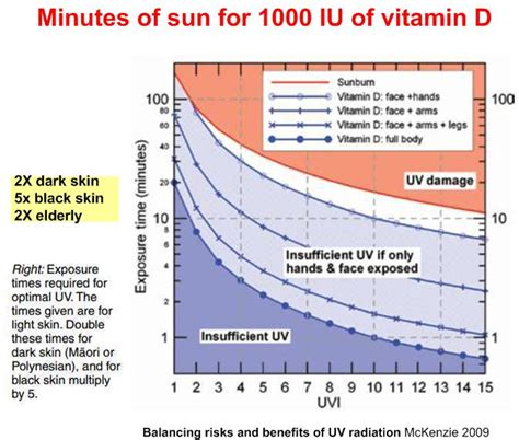 no 10 minutes per day of sun uvb is not enough vitamin
