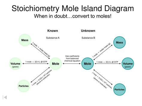 Ppt  Stoichiometry Mole Island Diagram When In Doubt…convert To Moles! Powerpoint Presentation