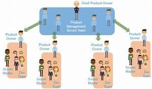 How to Scale Scrum Teams – Ashley-Christian Hardy – Medium