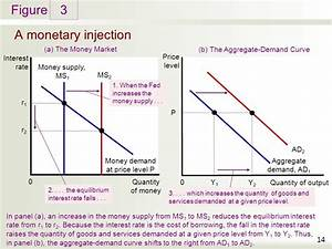 The Influence of Monetary and Fiscal Policy on Aggregate ...