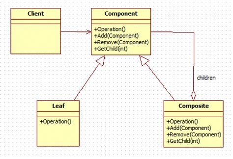composite design pattern in java dzone java