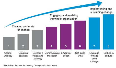 Kotter Nhs by The Key For Sales Ops In Driving Change Customerthink