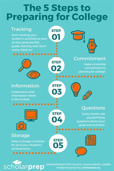 Free 5 Step Guide To Prepare For College Scholarprep
