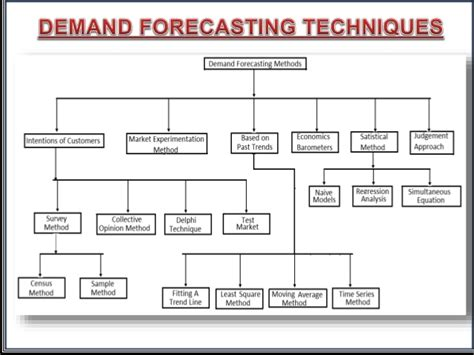Managerial Economics Demand Forecasting Ppt. Christmas Cards Online Photo. Business Intelligence For Banks. Best Investment Banking Firms. Beach Accommodations Fort Myers Beach. Life Insurance Atlanta Nursing Colleges In Pa. Occupational Accident Insurance Texas. Cruises In The Carribean Safety Home Security. Best Rate Savings Account Secure Tech Systems