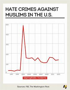 Hate crimes against #muslims are 5x more common post 9/11 ...